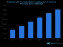 LED技术免税鼓励使用LED驱动器和芯片组